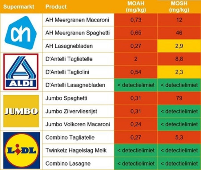 Concentraties gevaarlijke stoffen in pastaproducten AH, Aldi, Jumbo en Lidl volgens onderzoek Foodwatch.