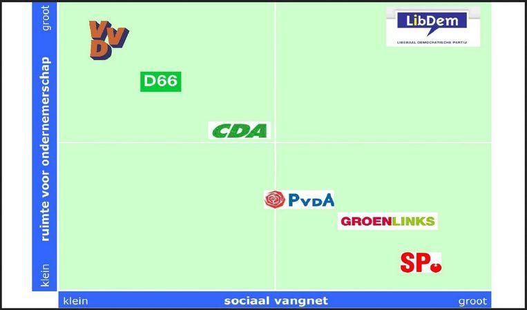 De positie van LibDem in het politieke spectrum, volgens LibDem. Beeld libdem.nl