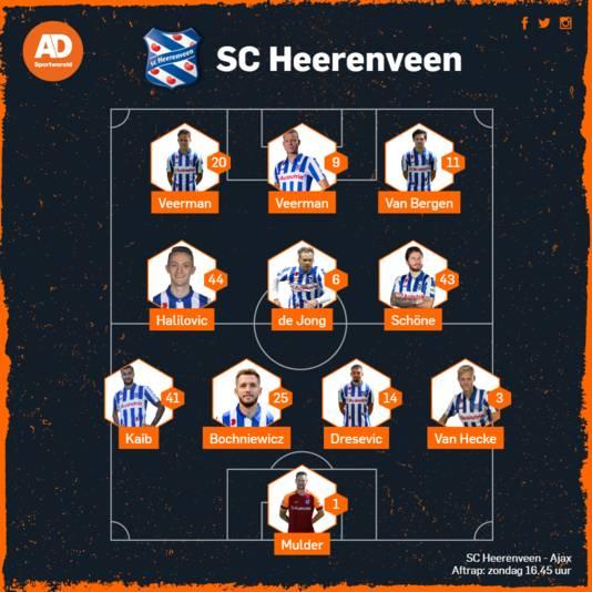 Vermoedelijke opstelling van SC Heerenveen tegen Ajax.