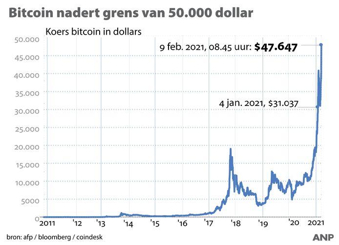 De koers van bitcoin nadert de grens van 50.000 dollar.