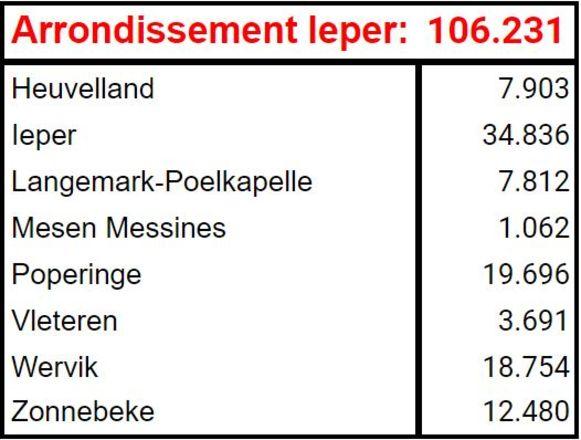 Bevolkingscijfers arrondissement Ieper