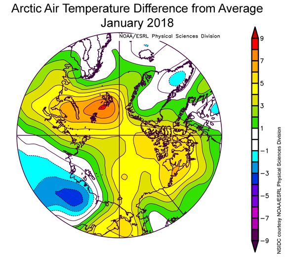De afwijking in gemiddelde luchttemperatuur boven het poolgebied. Hoe roder, hoe groter de afwijking.