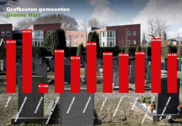 De grafkosten van de gemeenten in het Groene Hart. Van Gouda zijn geen cijfers bekend. Het bedrag van De Ronde Venen is een gemiddelde van twee verschillende bedragen.
