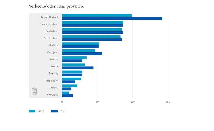Het aantal verkeersdoden per provincie in 2020