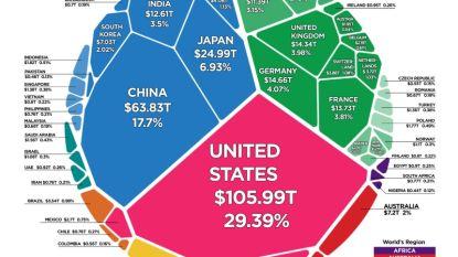 De hele wereldeconomie van 86 biljoen dollar in één grafiek (met een klein hoekje voor België)