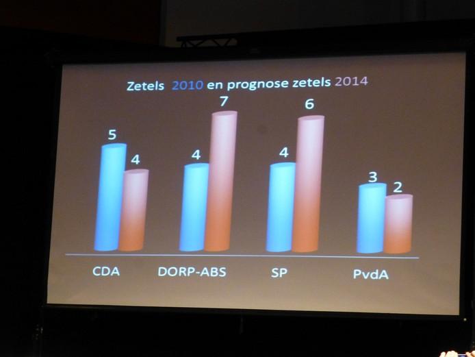Prognose in Schijndel in 2014