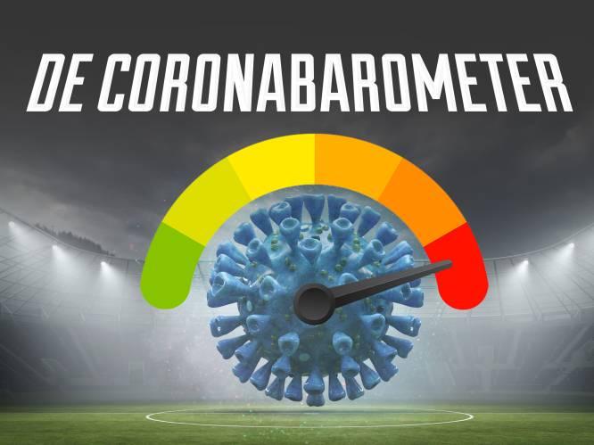 De coronabarometer: vooral Moeskroen, Waasland-Beveren en KV Mechelen zwaar getroffen