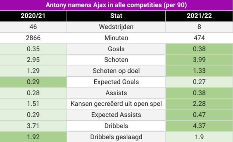De statistieken van Antony bij Ajax, per 90 speelminuten. Beeld Opta Sports