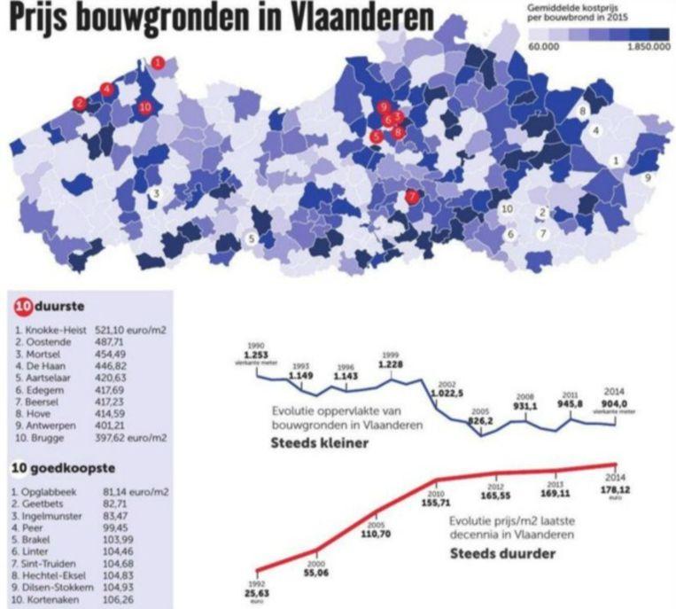 De prijs van de bouwgronden in Vlaanderen Beeld rv