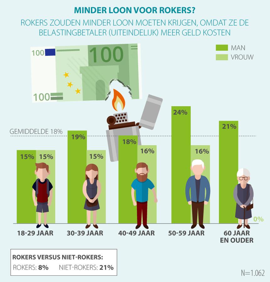 Een op de vijf vindt dat rokers minder salaris zouden moeten krijgen.