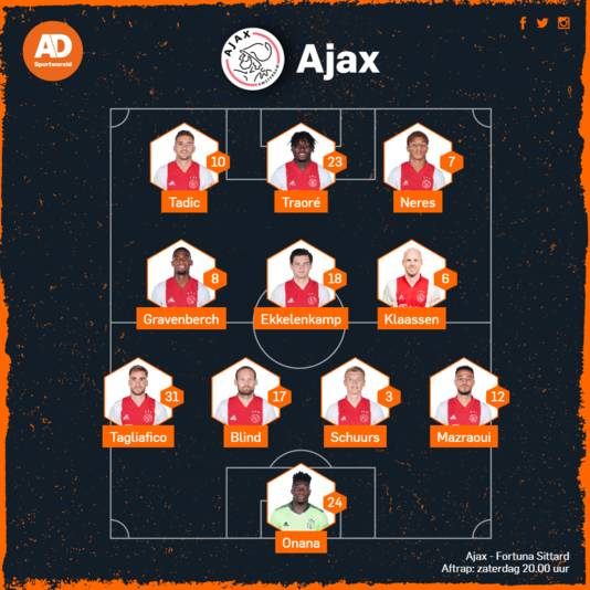Vermoedelijke opstelling Ajax.