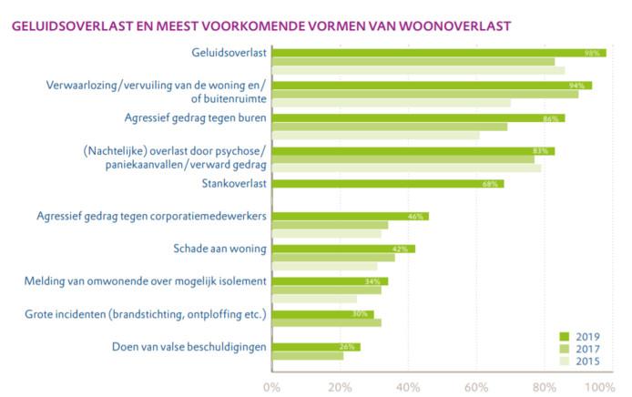 Overlast neemt op alle vlakken toe, blijkt uit een enquête onder woningcorporaties