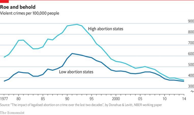 Evolutie criminaliteitscijfers Beeld NBER/The Economist