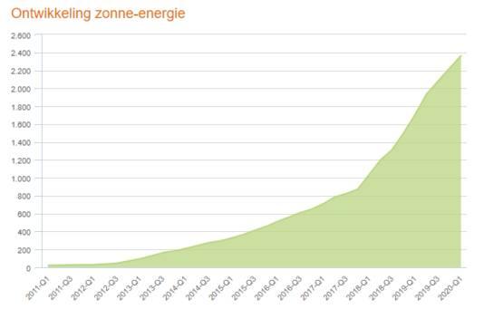 De groei van zonne-energie bij netbeheerder Liander sinds 2011.