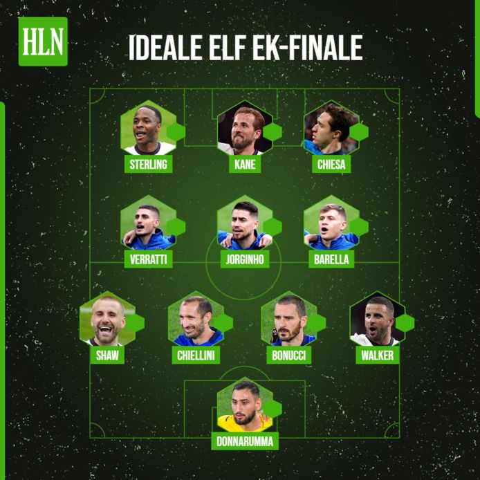 De ideale elf met spelers uit de EK-finale volgens onze lezers.