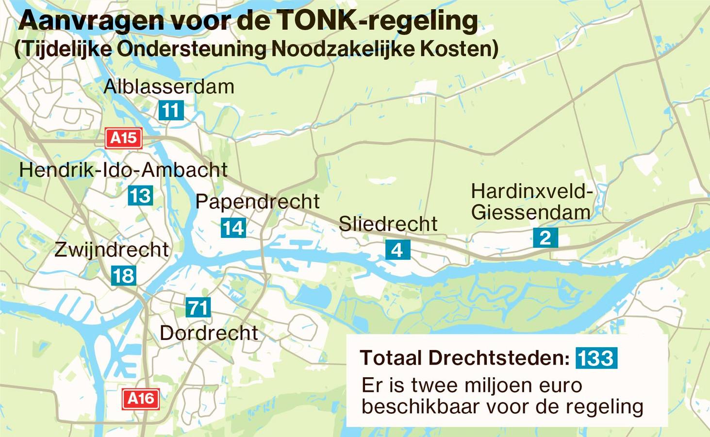 Volgens de gemeenten in de Drechtsteden zouden zo'n 700 ondernemers en flexwerkers gebruik mogen maken van de Tonk-regeling. Slechts 133 mensen hebben zich daadwerkelijk gemeld.