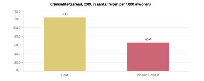 Het aantal criminele feiten per 1.000 inwoners