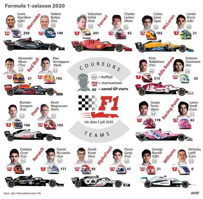 Alle Formule 1-teams voor 2020.