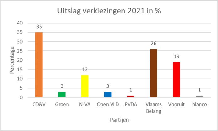 De uitslag van de verkiezingen in Sint Dimpna Geel.