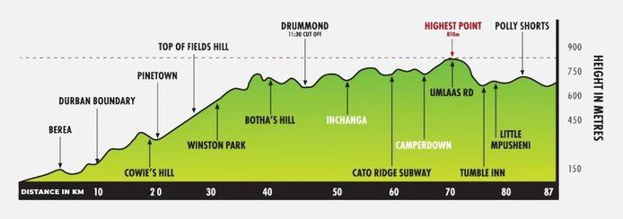 Het parcours, met zowel de afstanden als de hoogtemeters, die Philippe straks voorgeschoteld krijgt.