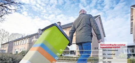 Afval kost Oss' gezin volgend jaar 51 euro extra, nieuw plan raakt ook milieustraat