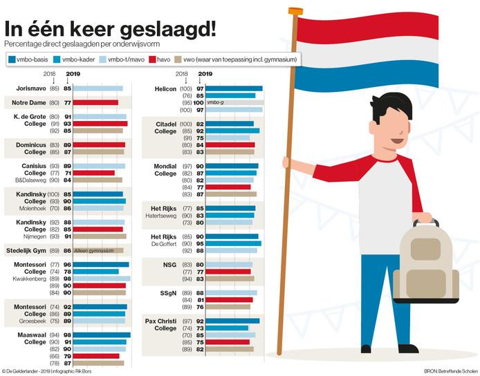In één keer geslaagd op scholen in regio Nijmegen.
