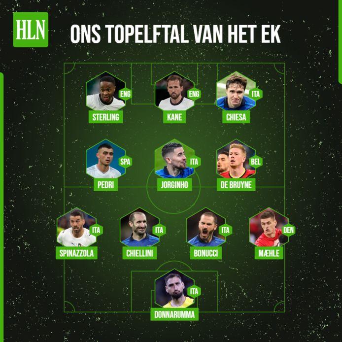 Ons topelftal van het EK.