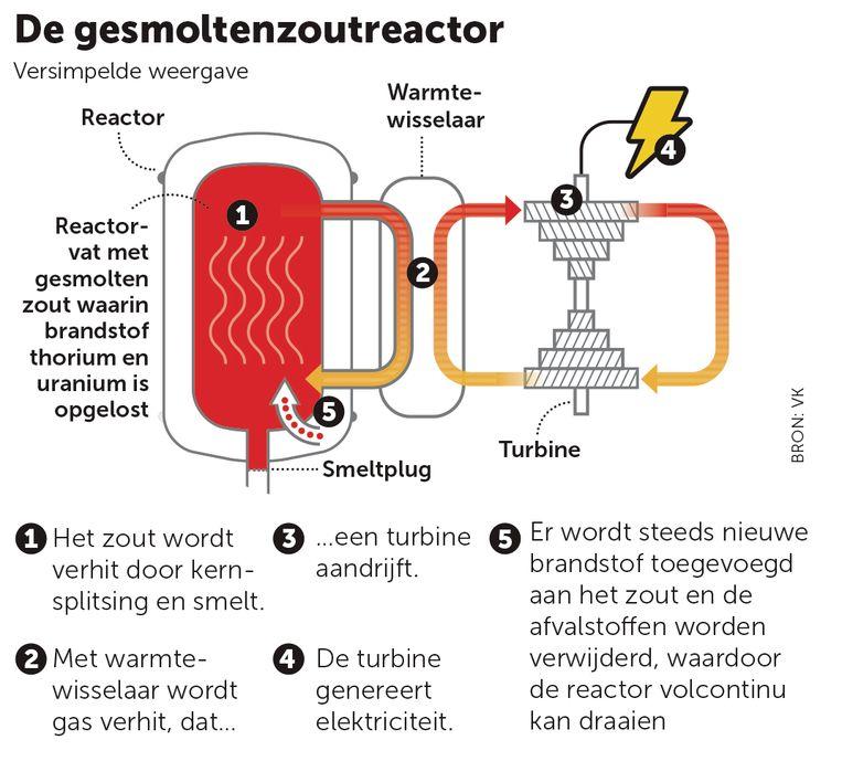 gesmoltenzoutreactor Beeld rv