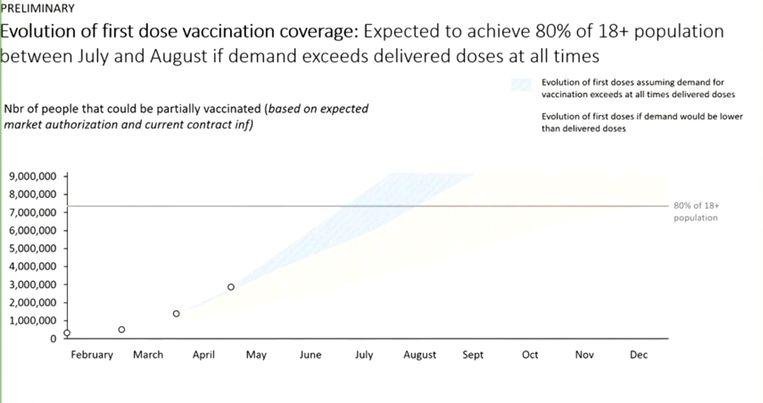 De Taskforce Vaccinatie voorspelt dat ons land tussen eind juni en eind juli een vaccinatiegraad van 70 procent zal bereiken. Beeld Taskforce Vaccinaties