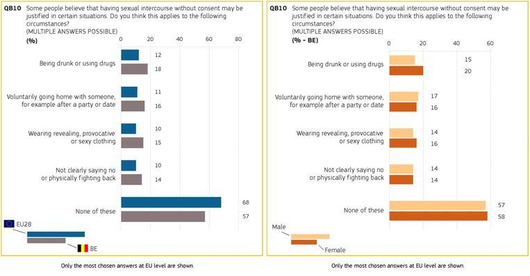 Uit het Engelstalige rapport. Beeld Eurobarometer