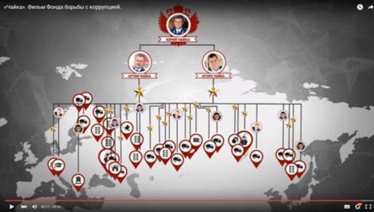 Het criminele web op het filmpje van Navalny. Beeld