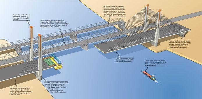 De eerste grote graphic van Julius Wintermans over de bouw van de Martinus Nijhoffbrug. Vanaf 1994 verscheen er wekelijks een verhaal over de vorderingen. De brug werd in 1996 geopend.