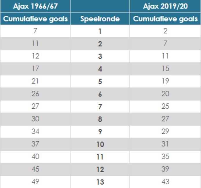 Voorlopig aantal doelpunten Ajax ten opzichte van recordseizoen 1966-1967