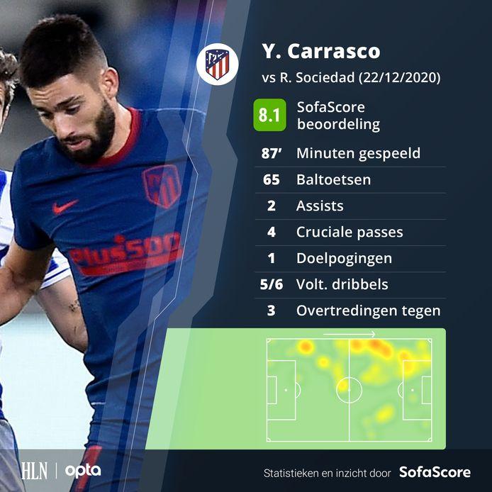 De wedstrijd van Carrasco