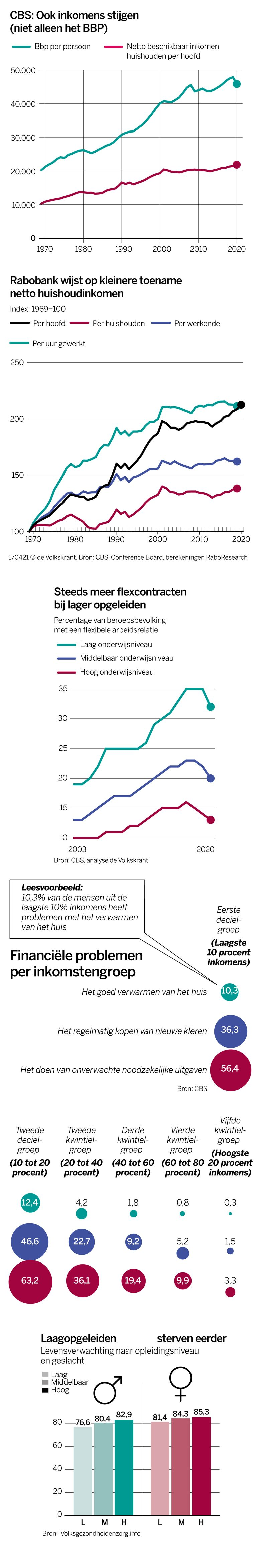 null Image Volkskrant Infographics