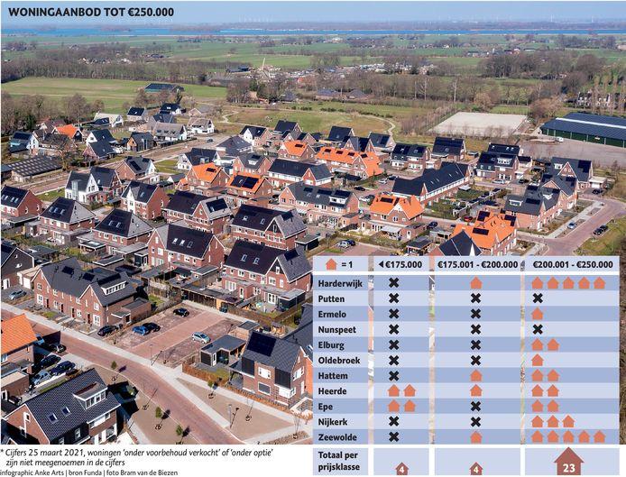 Woningaanbod tot 250.000 euro op de Noordwest-Veluwe.