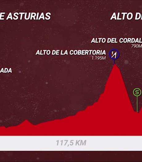 Bekijk hier de routekaart van de 20ste etappe