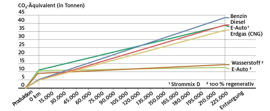 De broeikasgas-productie van auto's gedurende een autoleven