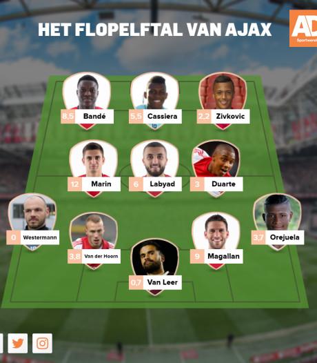 Dit flopelftal kostte Ajax bijna 55 miljoen euro