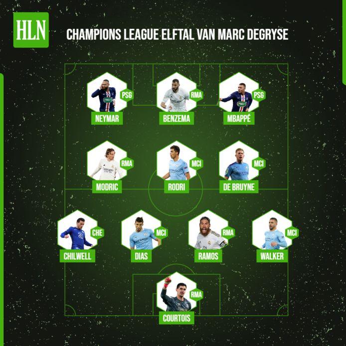 Het Champions League elftal van Marc Degryse.
