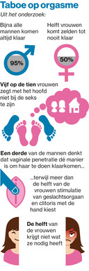 Seksuologe Goedele Liekens en Durex deden in 2017 onderzoek naar orgasmes onder 1500 Nederlanders.