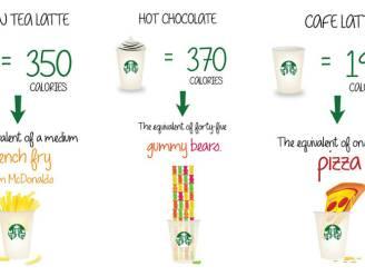 Zoveel kcal schuilen er in Starbucks-drankjes