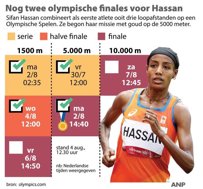 2021-08-04 12:22:57 Nog twee olympische finales voor Sifan Hassan. Loopprogramma Hassan op Olympische Spelen Tokio. ANP INFOGRAPHICS