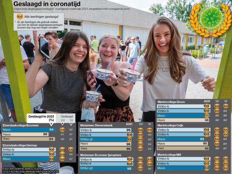 Het regent minder diploma's: 'De impact van de coronacrisis is voor deze examenleerlingen groter'