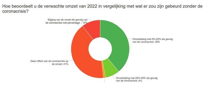 Veel bedrijven verwachten ook in 2022 nog een omzetdaling ten gevolge van corona, zo blijkt uit een bevraging van Voka – KvK Mechelen-Kempen