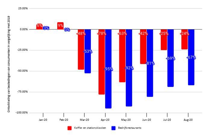 Ontwikkeling van bestedingen van consumenten in vergelijking met 2019.