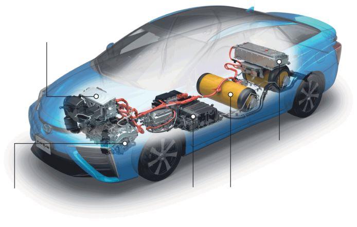 Waterstofauto Mirai van Toyota.