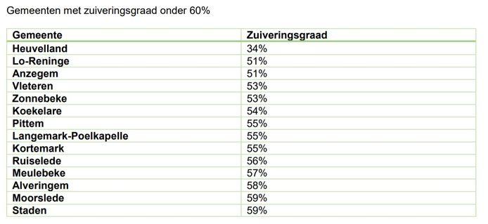 De zuiveringsgraad van het afvalwater in West-Vlaanderen zit bij 14 gemeenten nog onder 60 procent.