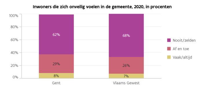 Stadsmonitor Gent: hoe onveilig voelen de inwoners zich?