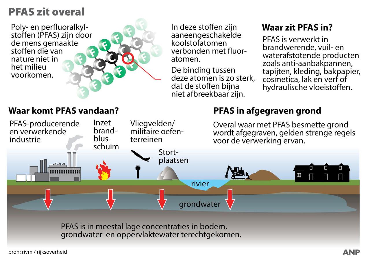 PFAS, waar komt het vandaan en waar zit het in?